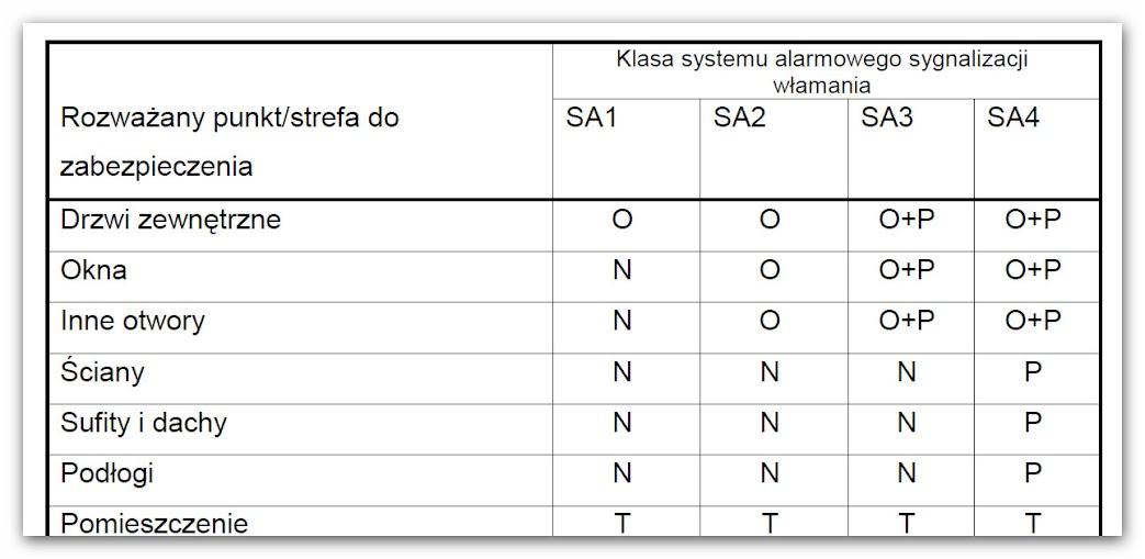 Tabela wg Specyfikacji