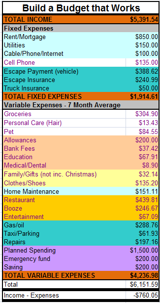Finances In The New Year   New Budget = Success Formula - Canadian ...