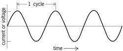 Diagram-of-sinusoidal-alternating-current