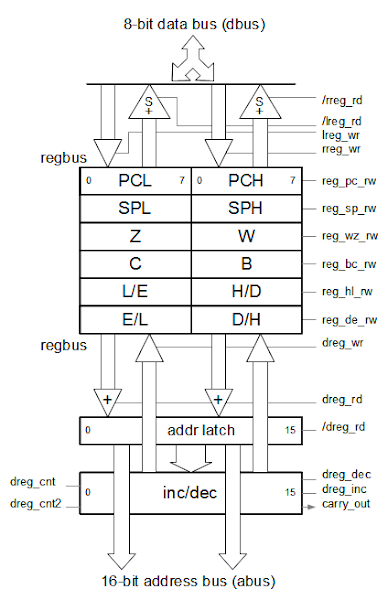 Architecture diagram of the 8085 register file, as it is implemented on the chip. The register file is connected to the data bus at top, and address bus at bottom. The control lines are along the right.