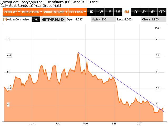 доходность государственных облигаций Италии, 10 лет