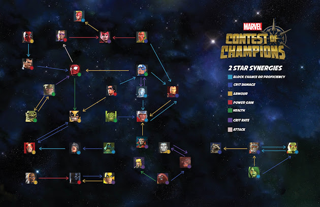 Contest of Champions 2* synergy bonuses