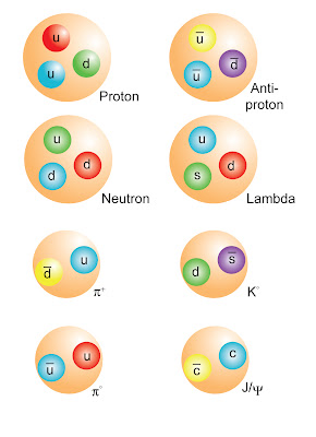 Quarks and Leptons - RodT Science Notes