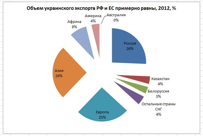 структура украинского экспорта