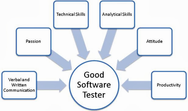 Good software tester