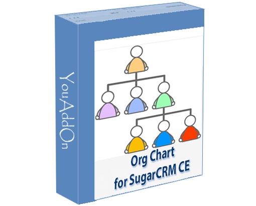 Permission Org Chart for SugarCRM