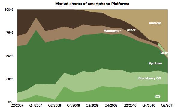 Windows Phone заняла 1,3% мирового рынка смартфонов