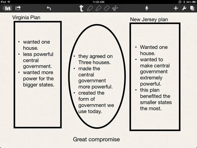 Us History New Jersey Plan Vs Virginia Plan