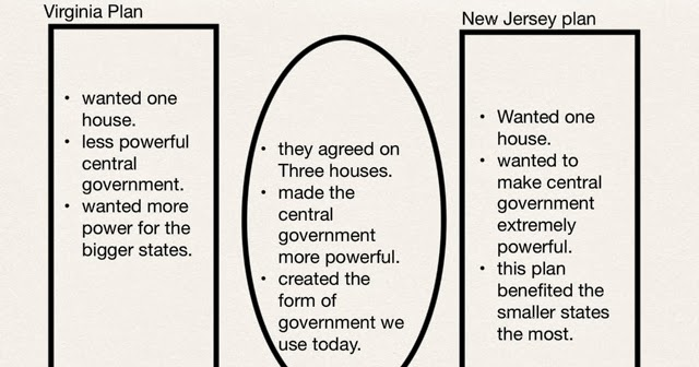 us history   new jersey plan vs  virginia plan