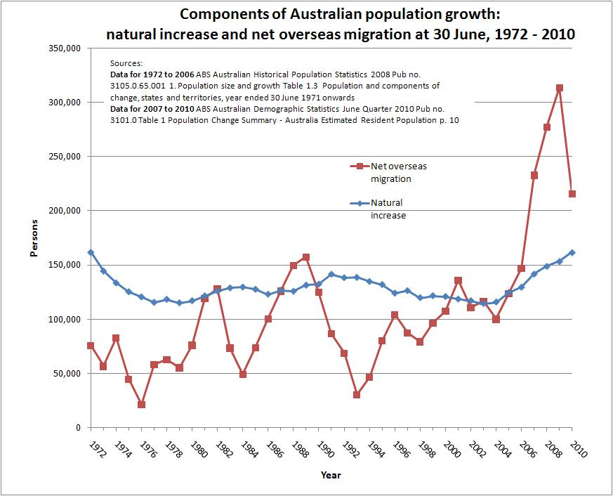 essay on population growth in australia