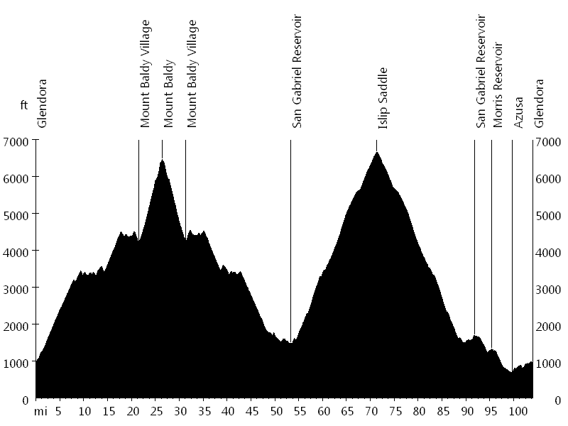 Mount Baldy and Islip Saddle • Route Profile
