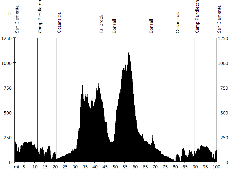 Rad Fondo #2 • Route Profile
