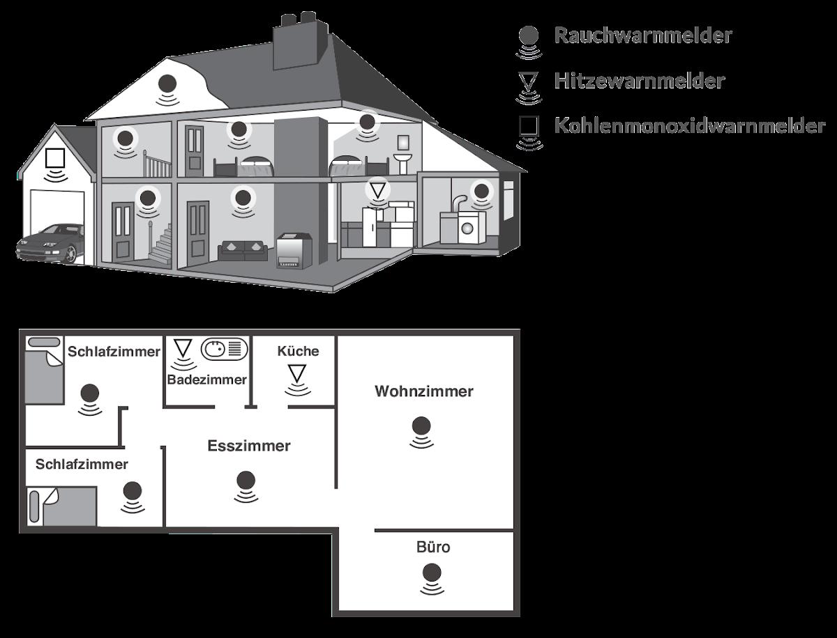 Maximaler Schutz mit Rauch-, Hitze- und Kohlenmonoxidwarnmeldern