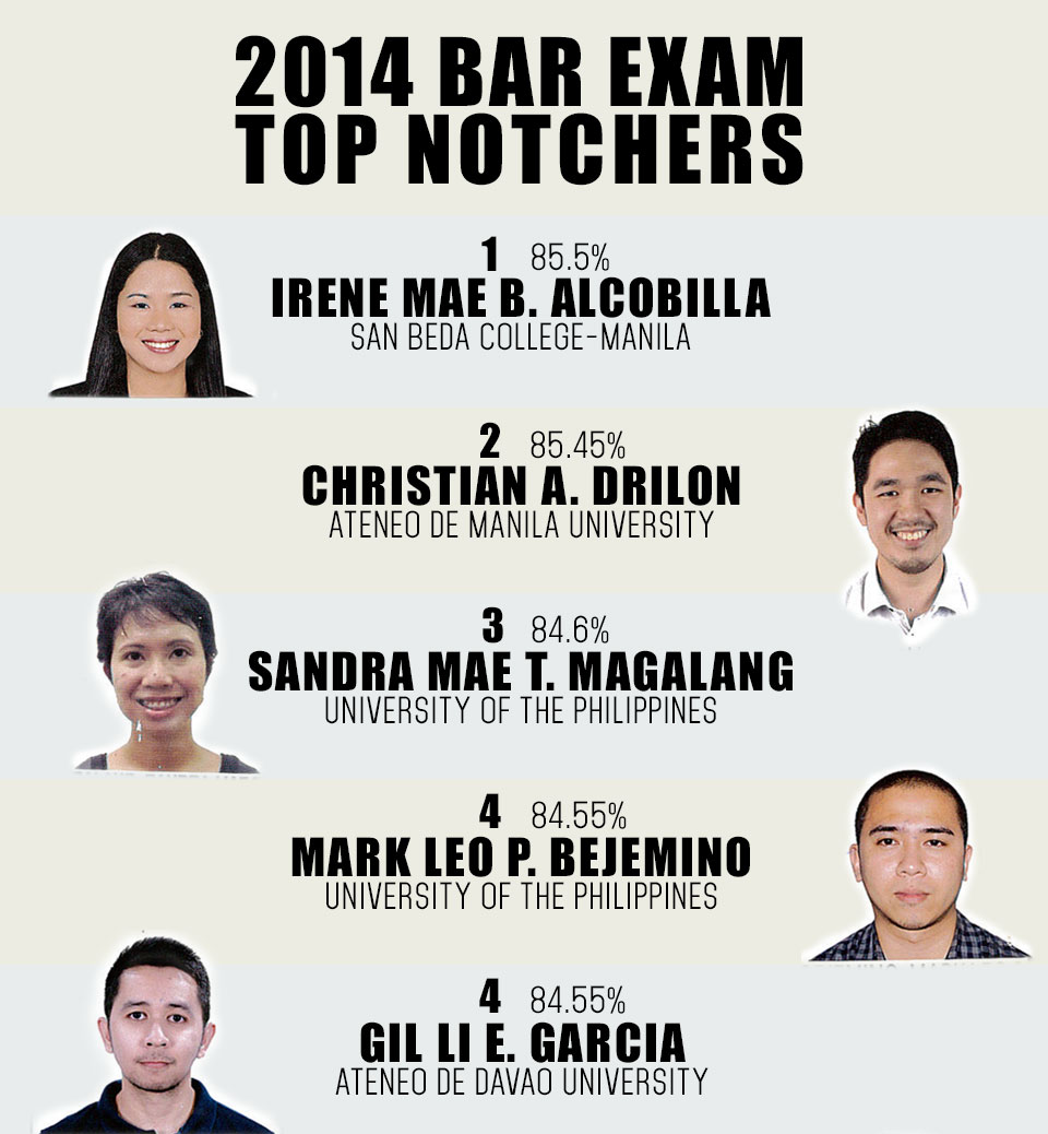 2014 bar exam top 10 with picture 03-26-2015-02