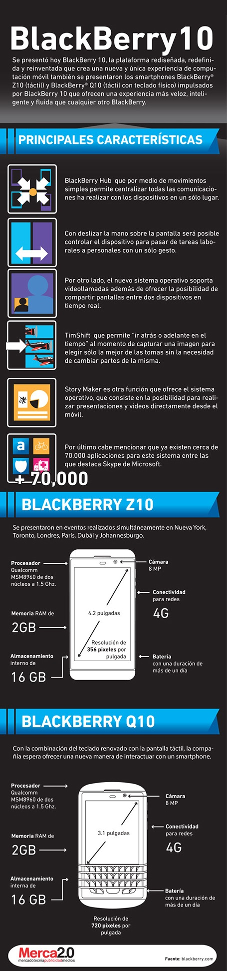 Infografía de BlackBerry 10