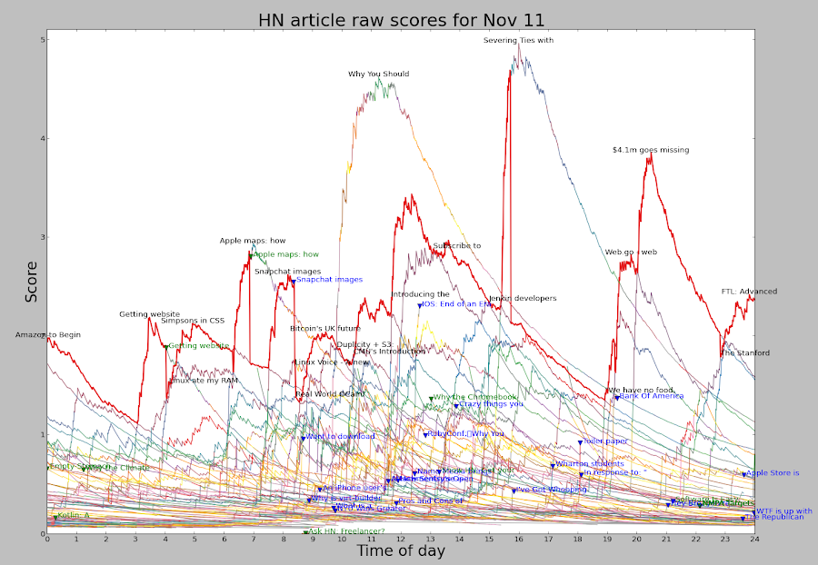 Hacker News raw article scores throughout a day. Red line indicates the #1 article. Due to penalties, the #1 article does not always have the top score.