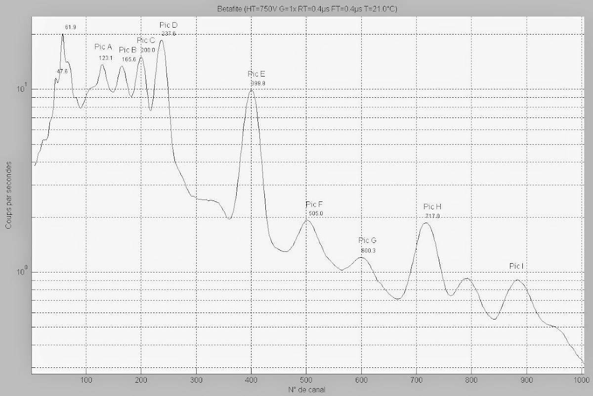 Spectres de référence NAI Uranium et Thorium Betafite4Log