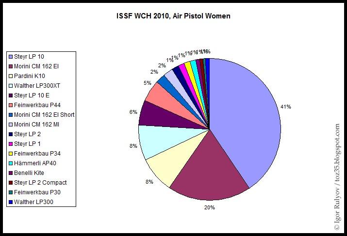 en 22lr : Walther ou Pardini ? - Page 2 ISSF_WCH_2010_AP_Women_Statistics