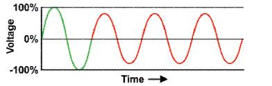 Undervoltage Waveform