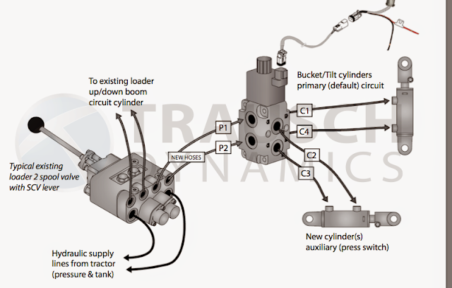 Fasse Hydraulic Multiplier : Need help with hydraulic diverter valve mytractorforum