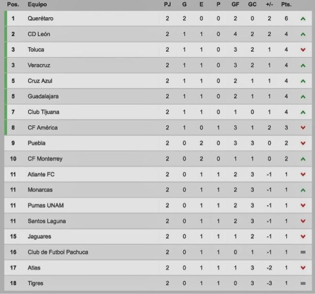 tabla general, mejor gol y jugador de la jornada 2 de la Liga MX