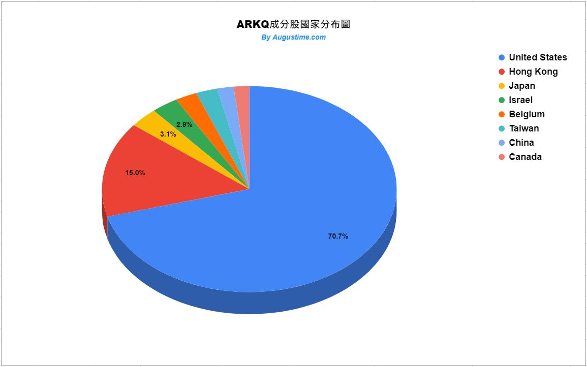 ARKQ成分股國家分布狀況