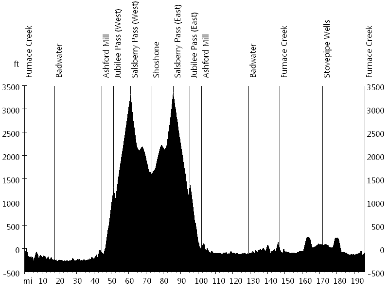 Death Valley Spring Double Century • Route Profile