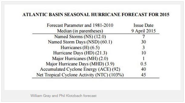 Previsión de una temporada de huracanes poco activa en 2015