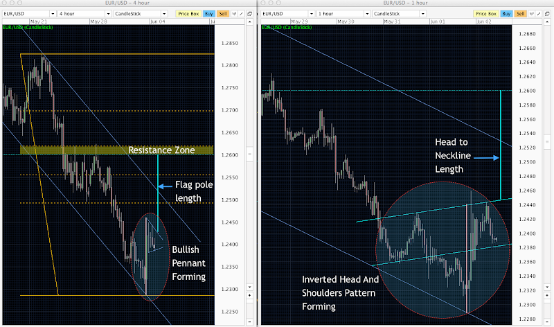 H4 forex morning breakout