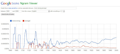 Ngram Viewer: more wrong vs. wronger