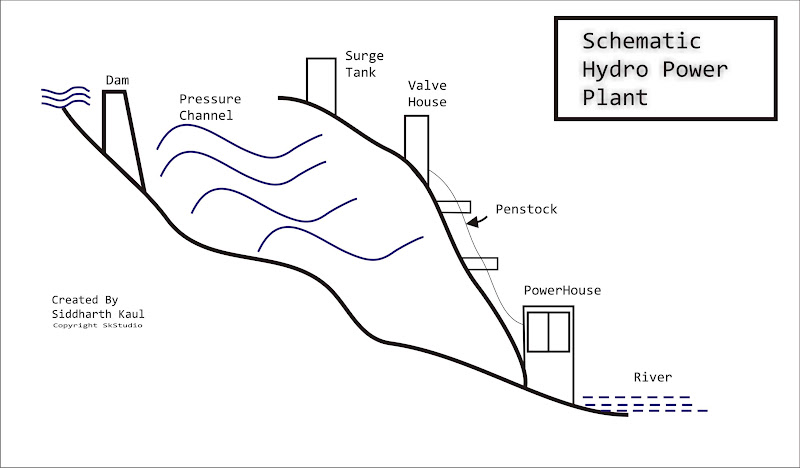 Schematic Hydro Power Plant