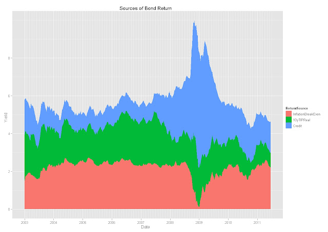 Monitoring Sources of Bond Returns with ML/BAC Corporate OAS and CPI