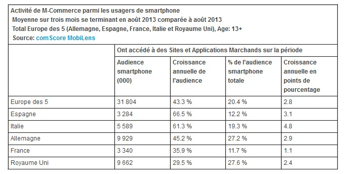Activité de M-Commerce parmi les usagers de smartphone