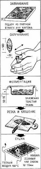 Фото - процесс приготовления Руского чая (Иван-чая)