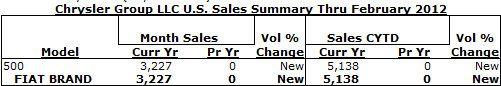 US Fiat February 2012 Sales