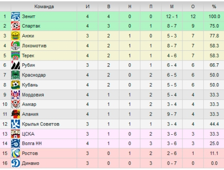 По футболу 2012 2013 турнирная таблица