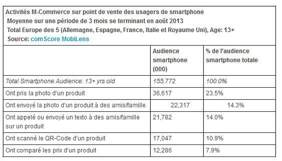 Activités M-Commerce sur point de vente des usagers de smartphone