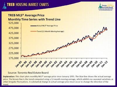 从1995年1月至2012年1月,房屋平均售价和市场趋势