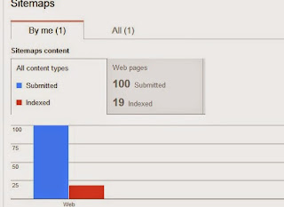 indexed pages dropped suddenly google product forums
