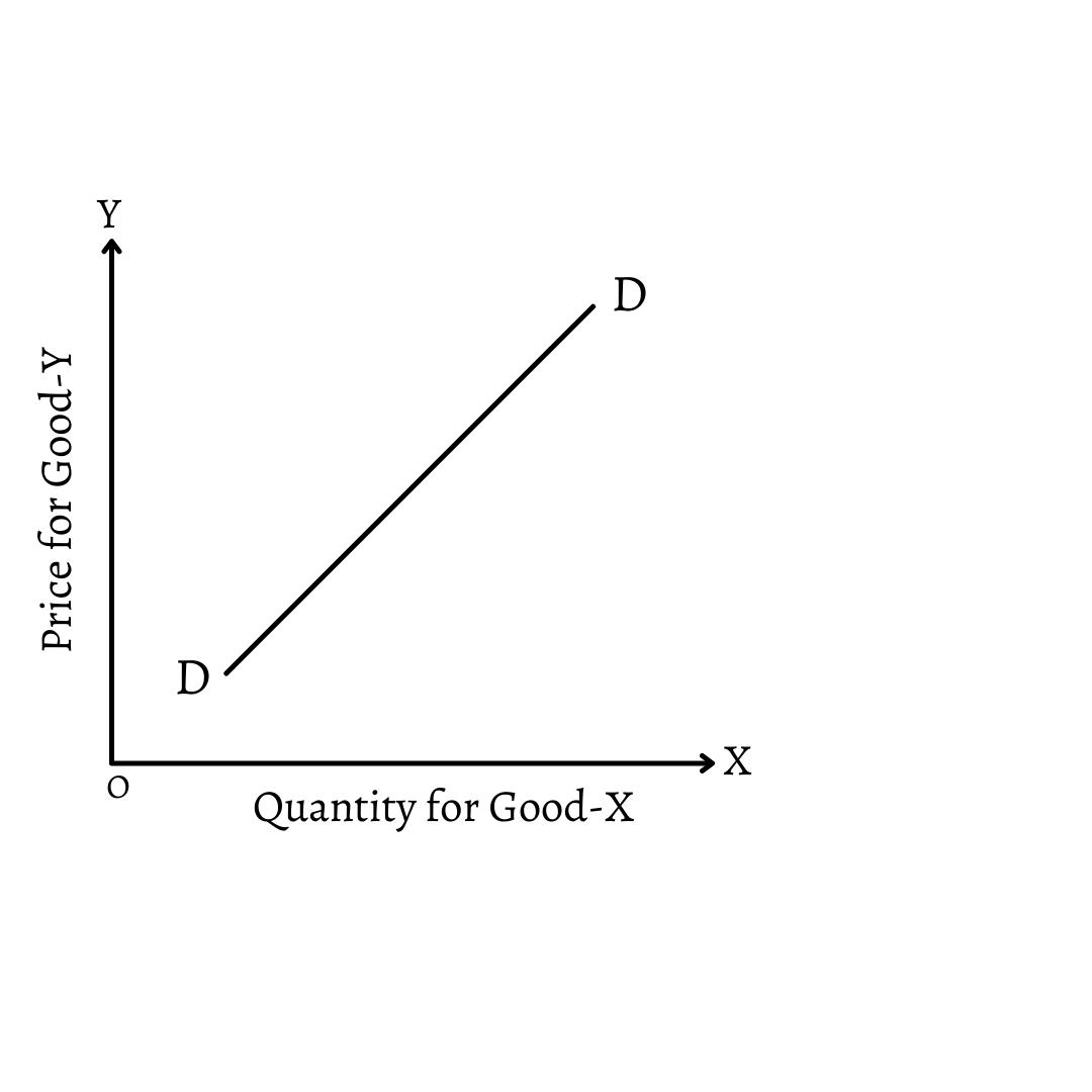 Positive Cross Elasticity of Demand