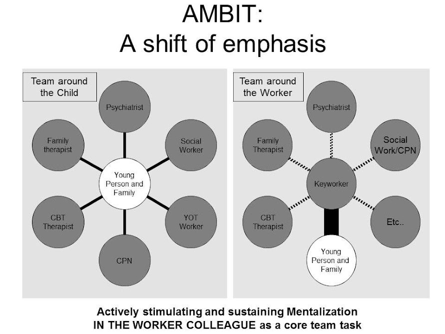 AMBIT Experiments — Core shared content for a manual of developing