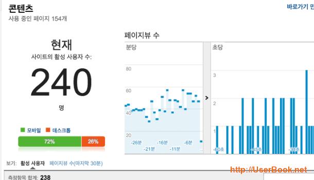 구글 어날릭틱스 동시 접속자 숫자 확인 화면