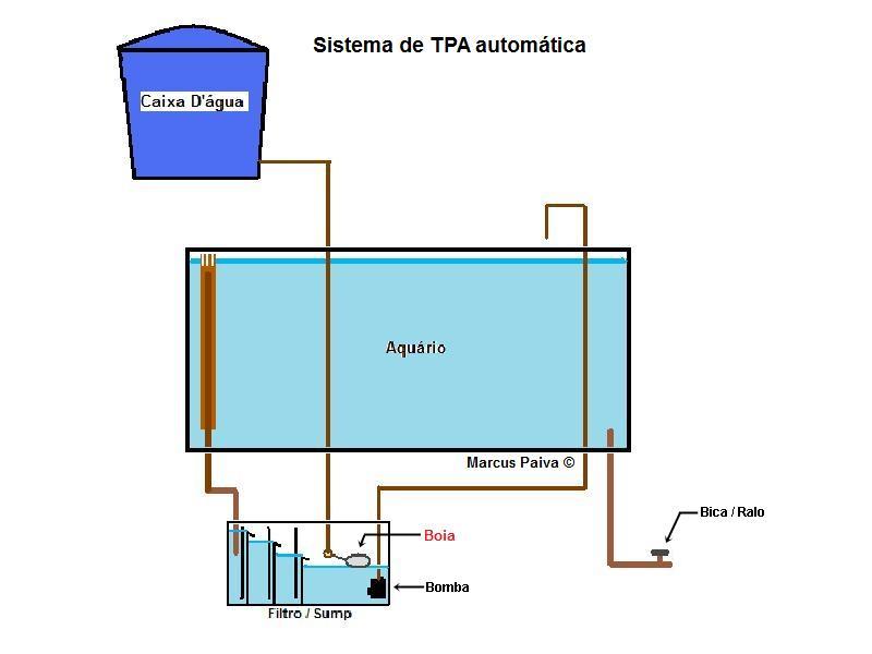 TPA (Troca Parcial de Água) AUTOMÁTICA Sistema%2520de%2520TPA%2520Automatica%2520MP%25202