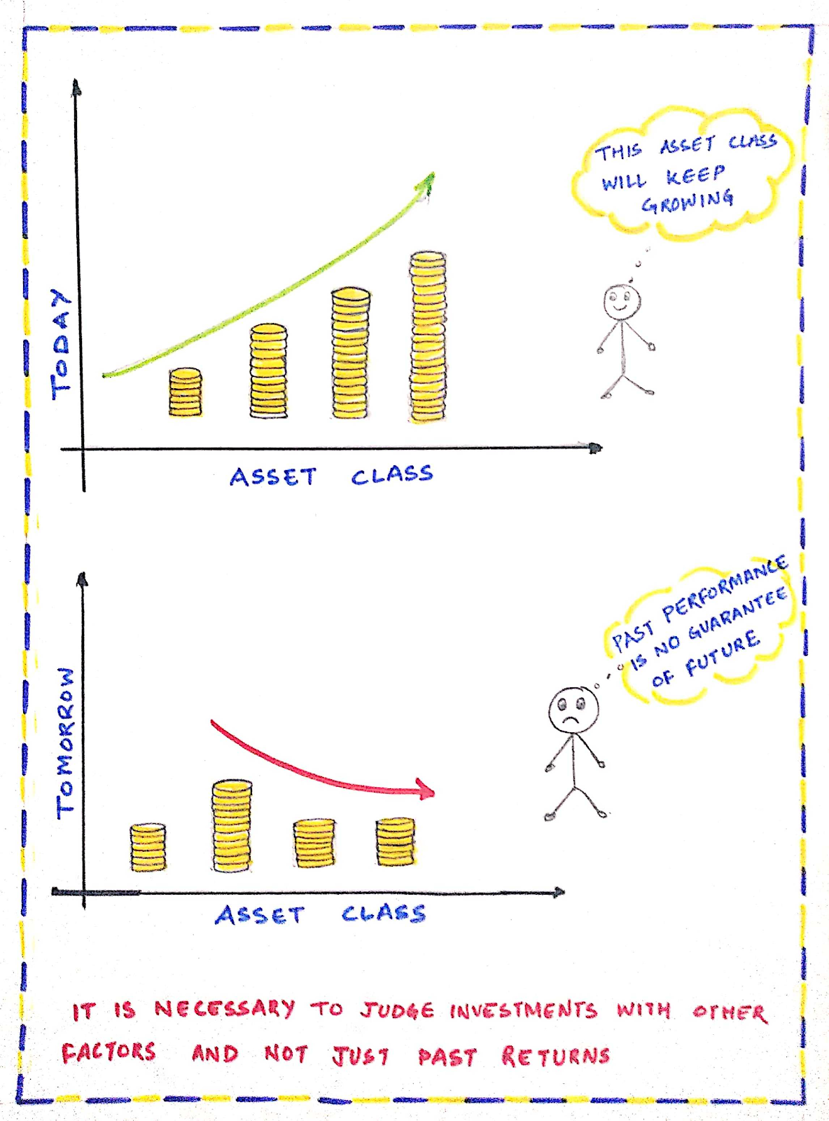 Don't judge asset class with past performance