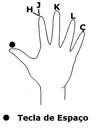 curso de digitação rápida - Mão direita