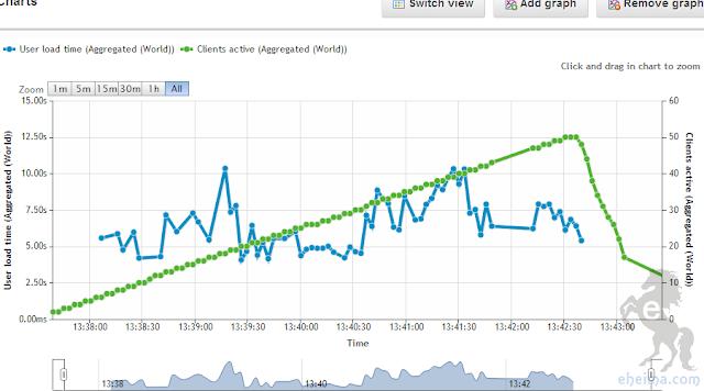 load impact網站測試結果