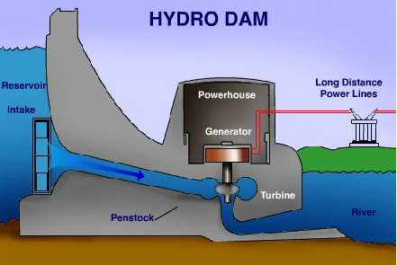 a Hydro Dam is an Amazing