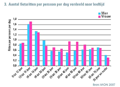 Graph of Cycling levels by age in the Netherlands