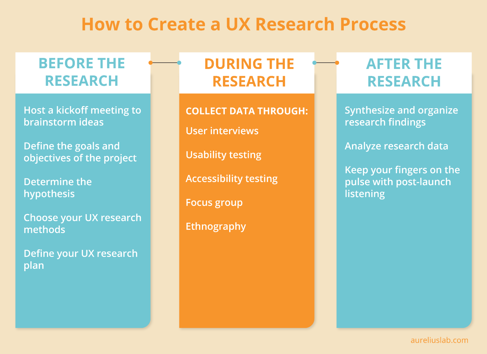 Steps of a UX research process
