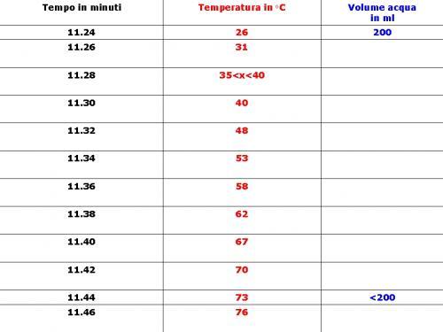 tabella2-prima